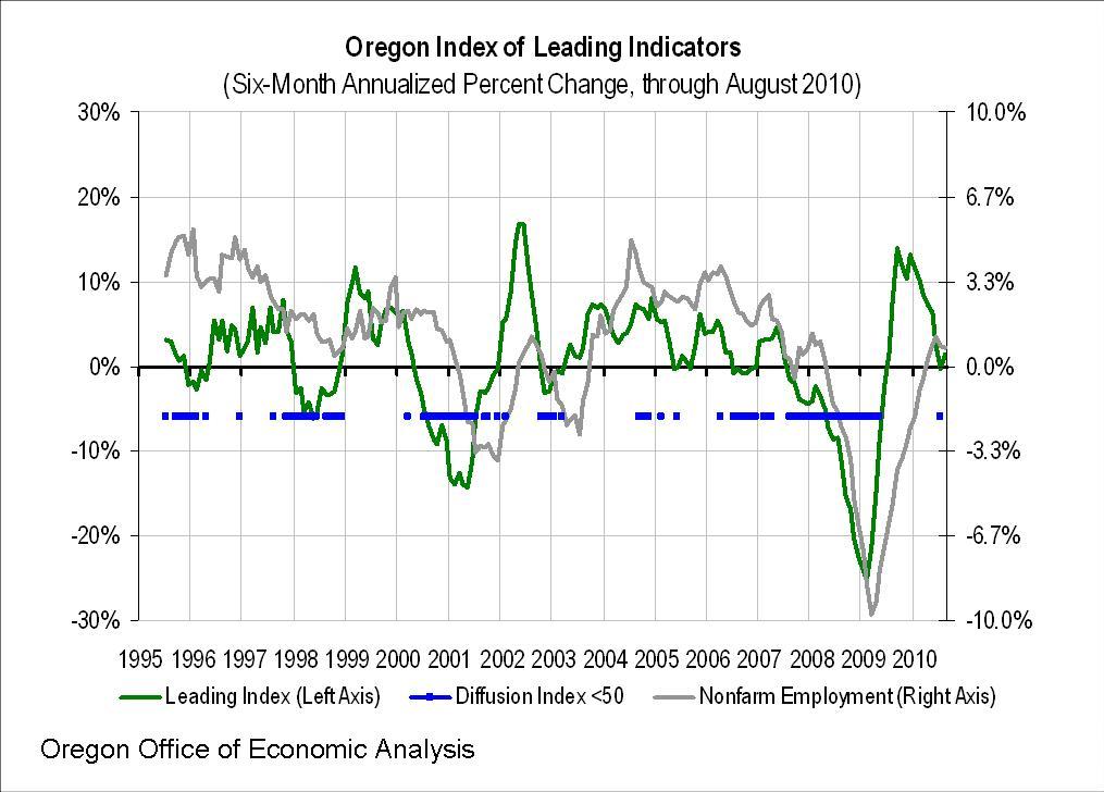 Oregon Index of Leading Indicators – August 2010 | Oregon Office of