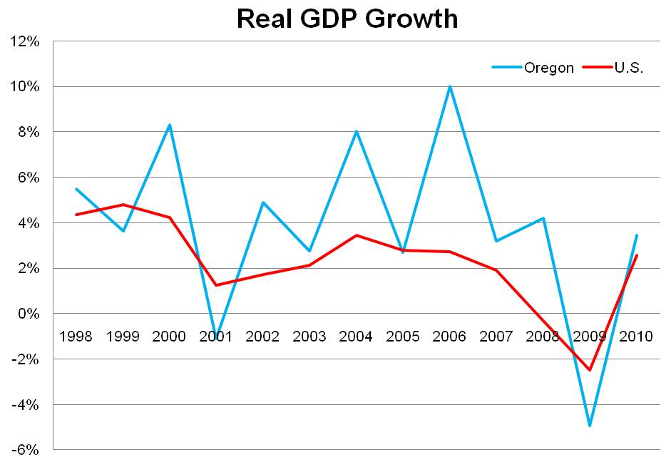 Gdp By State Oregon Office Of Economic Analysis