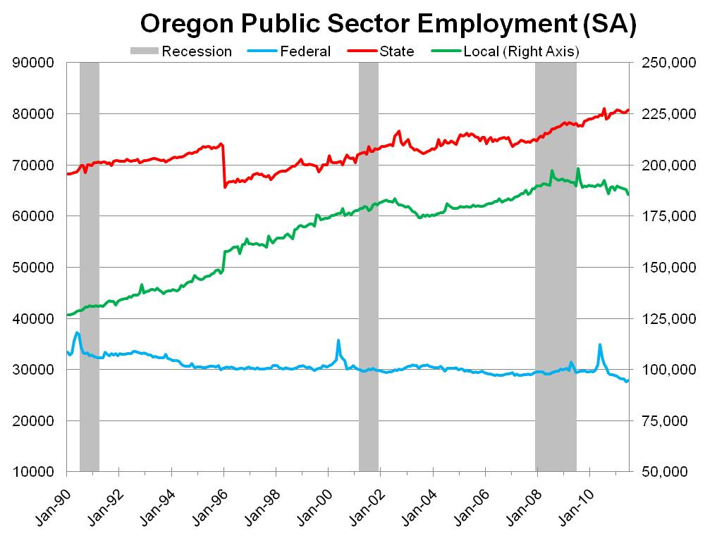 department defense oregon jobs