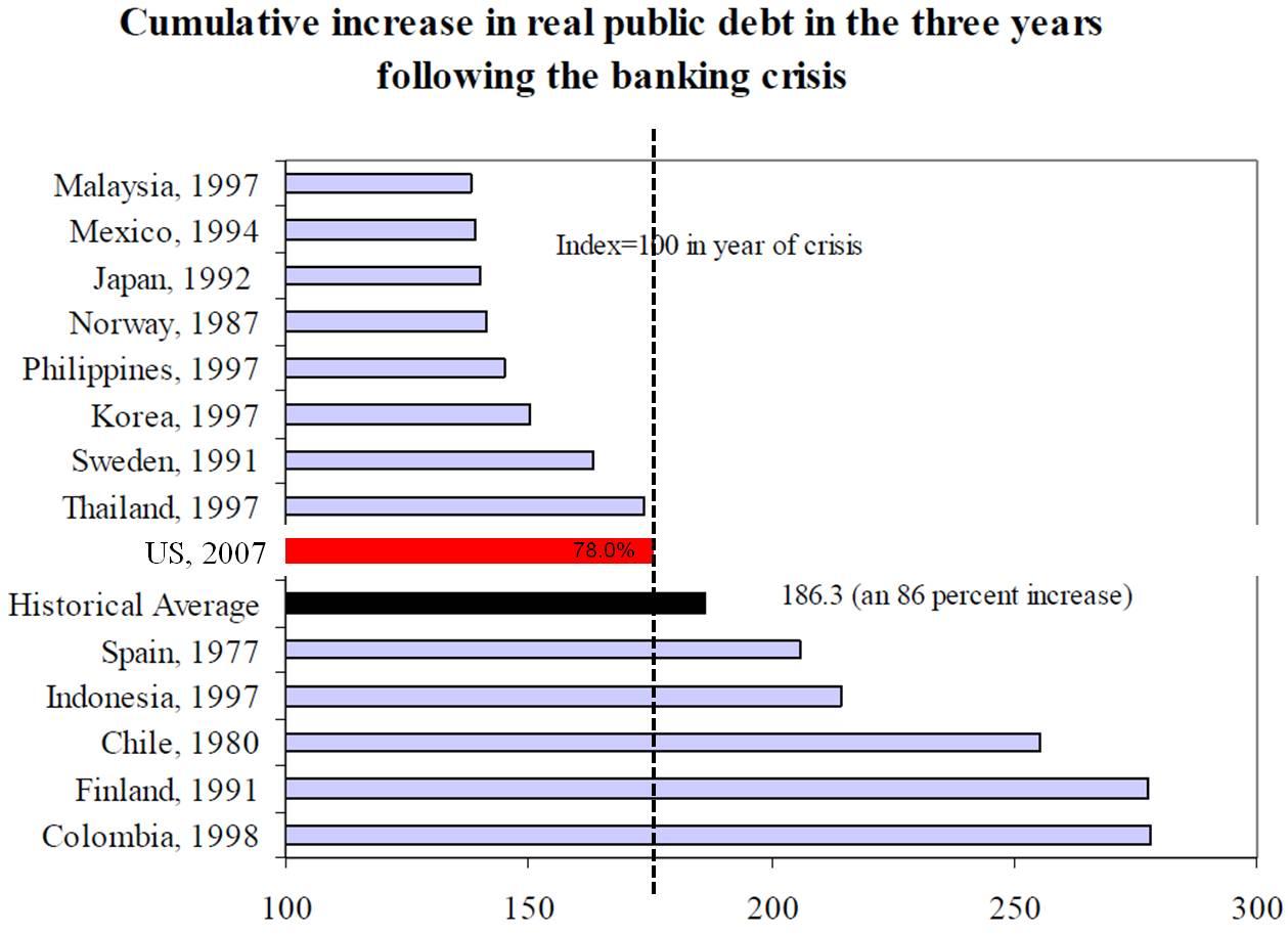 economic crisis thesis