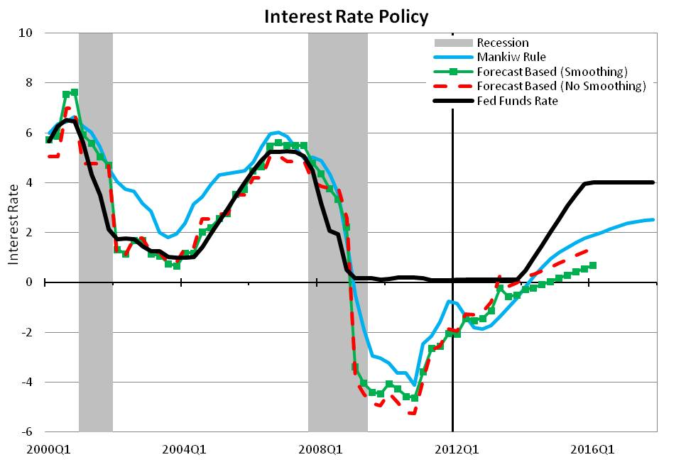 Federal Reserve Policy | Oregon Office of Economic Analysis