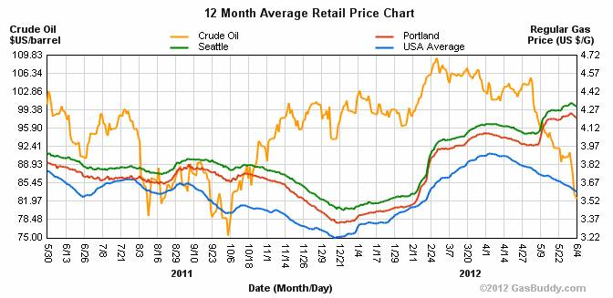 Gas Prices Seattle >> Update On Gas Prices Oregon Office Of Economic Analysis