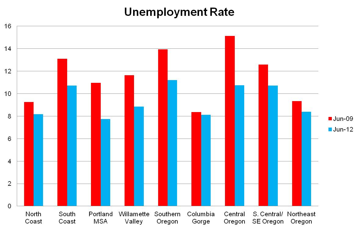 unemployment rates in albania an analysis Unemployment, total (% of total labor force) (modeled ilo estimate) from the world bank: data.