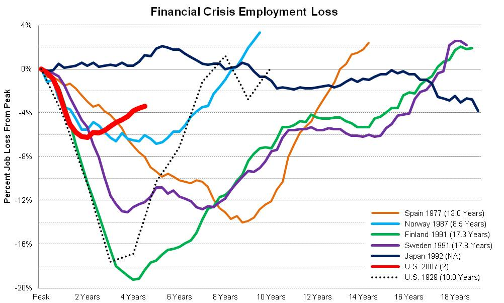 Financial Crisis and Recovery: Financial Crisis Timeline