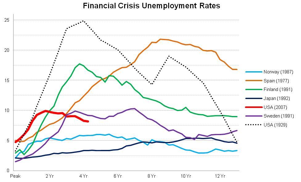Social problem of unemployment essay