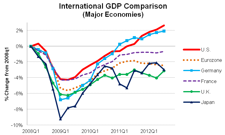 International Gdp Comparison 2012q3 Oregon Office Of