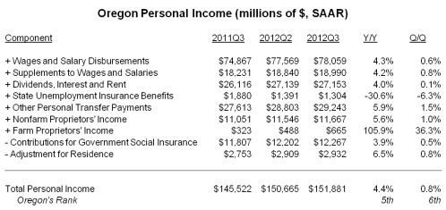 Income_12q3_Table