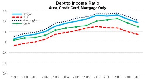 DebtIncome_NW
