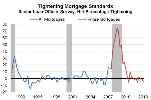 LendingStandards