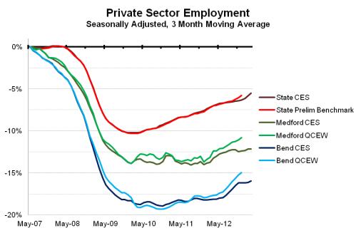 BendMedfordEmployment