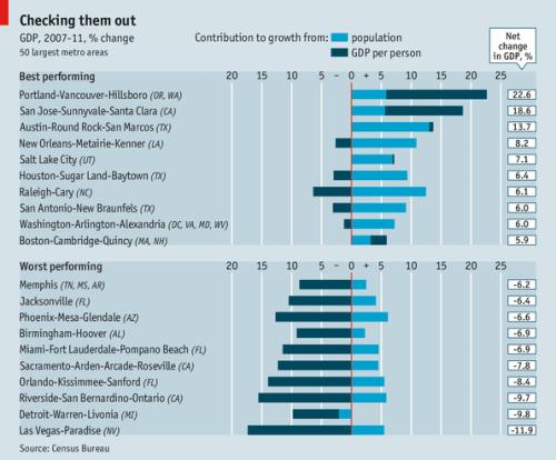 Economist_MSAGDP