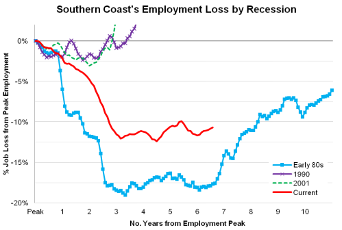 SouthernCoastRecessions