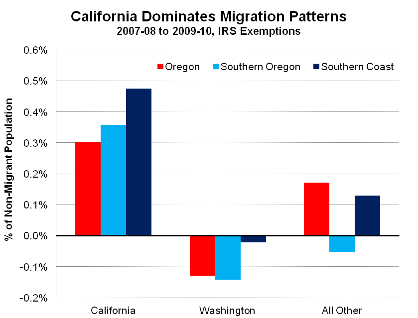 an analysis of the salmon migrations in california washington and oregon State of washington june 2008 genetic analysis can be used to further evaluate migration and movement patterns of adult chinook salmon september 2006.