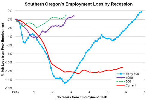 SouthernOregonRecessions
