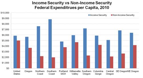 IncSecurityvsNon