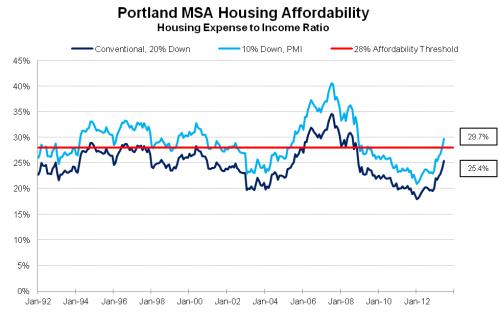 HousingAffordability_0613