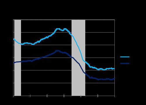 HousingEmploymentShare