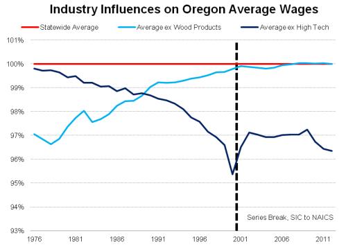 OregonAverageWage