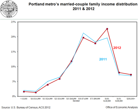 PDXfamilyincome