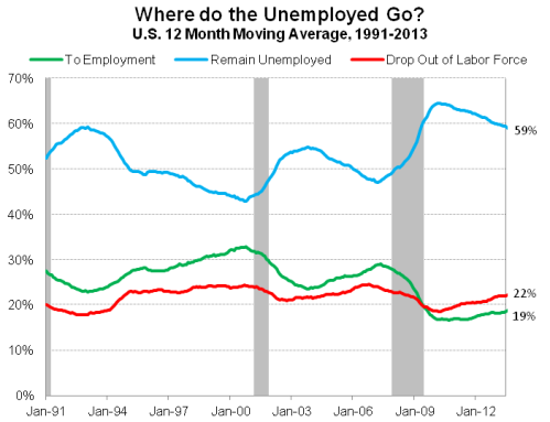 UnempTransitions