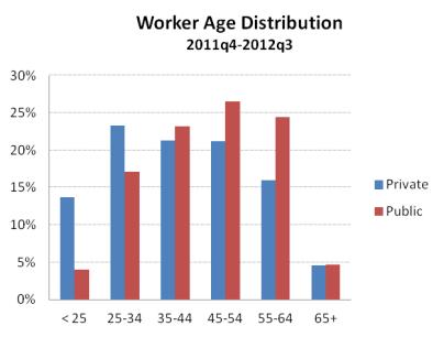 WorkerAge201112