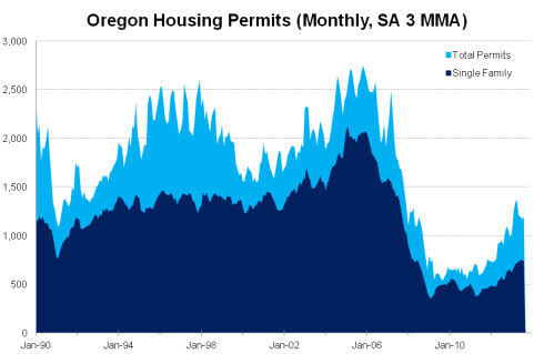 HousingPermitsState
