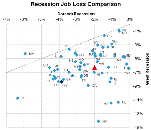 RecessionComp