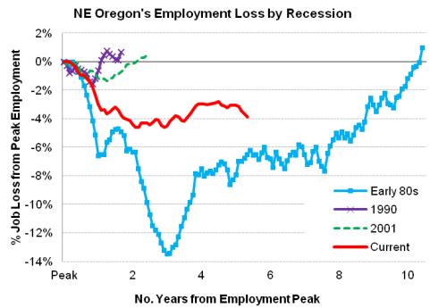 NEOregon_Recessions