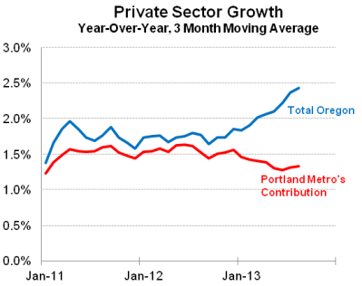 OregonGrowth2013