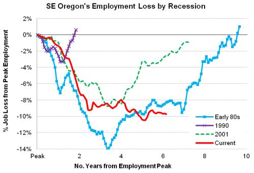 SEOregon_Recessions