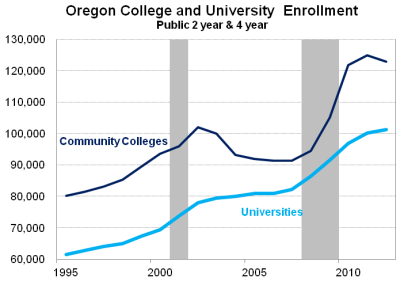 OregonEnrollment