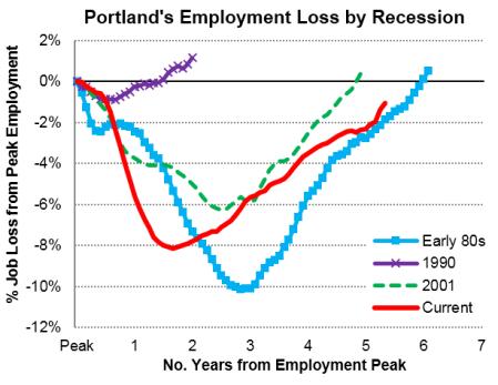 PDX_Recessions