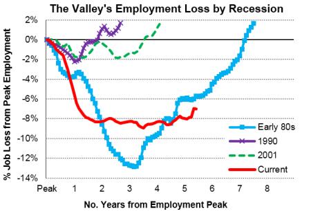Valley_Recessions