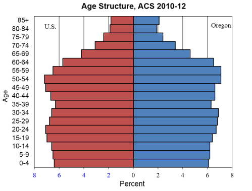 AgeStructure1012