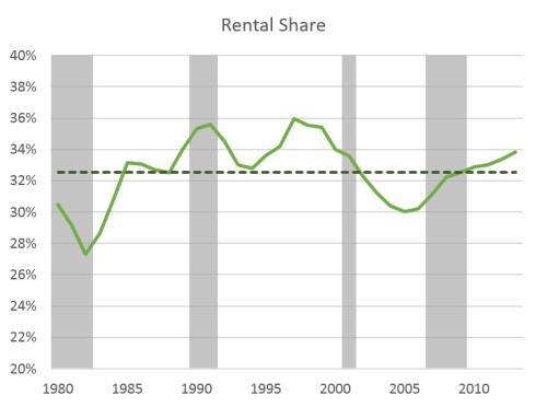 Housing_RentShare