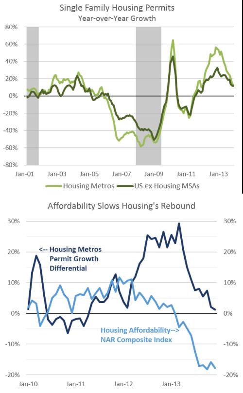 HousingMSA_Permits