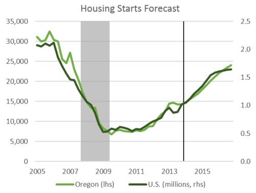 HousingOutlook