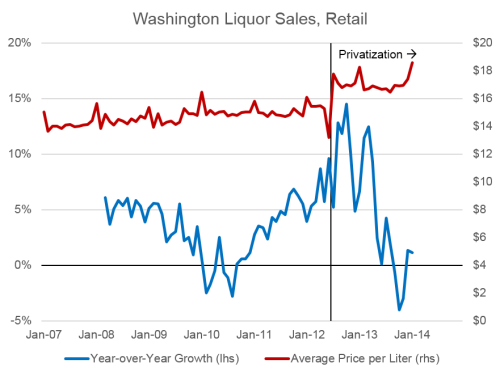 AlcoholWashington