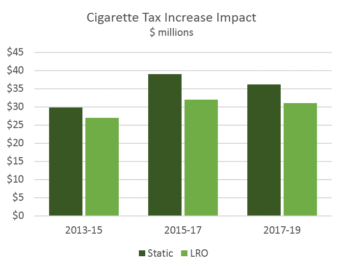 an analysis of the tax revenue on cigarettes in virginia Evidence of payment of local cigarette taxes by wholesalers and whether a single stamp there are currently three virginia revenue stamps: (1) a stamp for packs of 20 cigarettes (2) a stamp for packs of 25 cigarettes and (3.