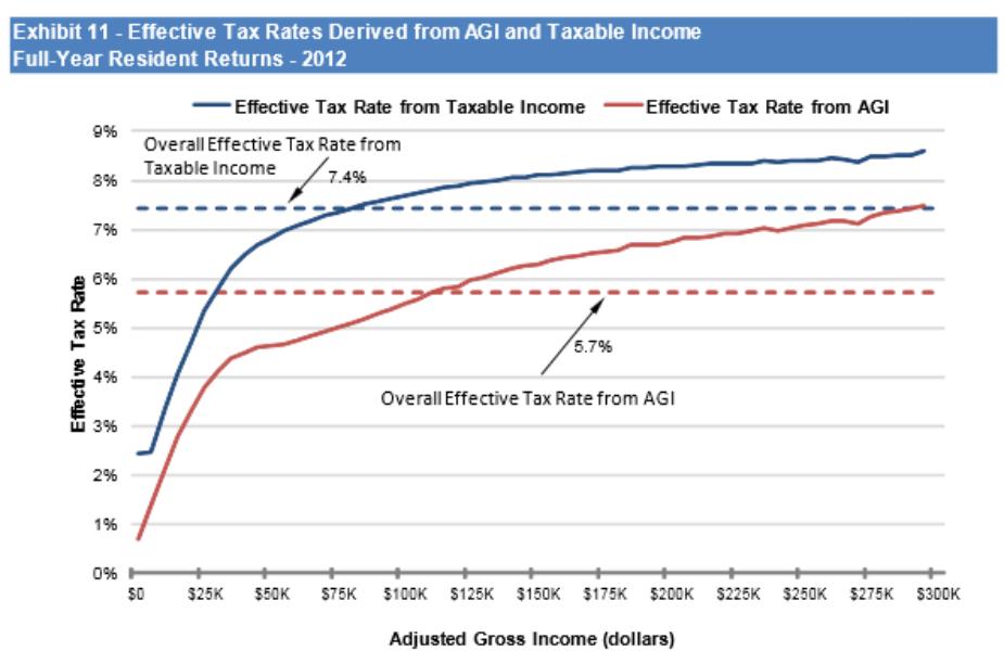 Personal income tax calculator