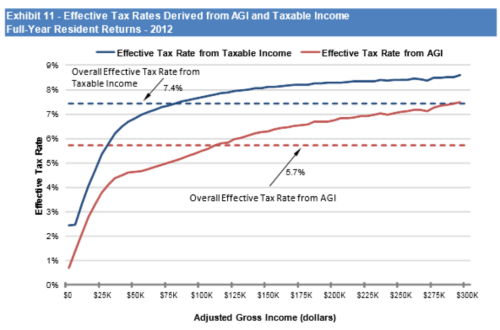 EffectiveTaxRate2012