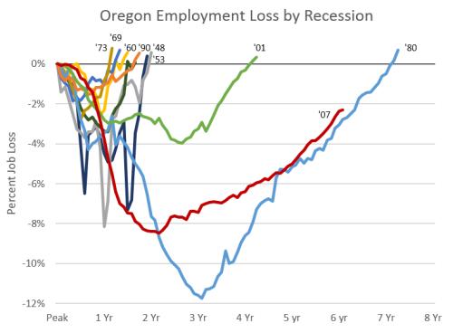Emp_Recessions