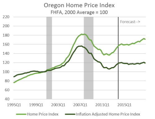 HomePriceOutlook