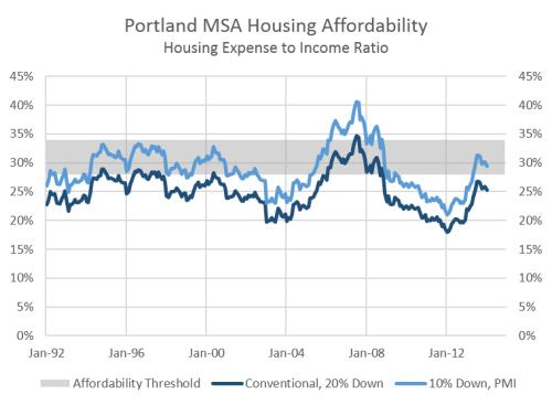 PortlandAffordability_0114