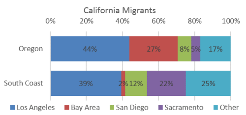 SCoast_Migration