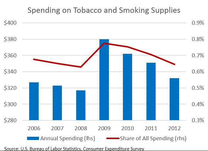 Bill Would Raise Taxes On Tobacco, E-Cigarettes