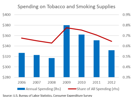 TobaccoSpending