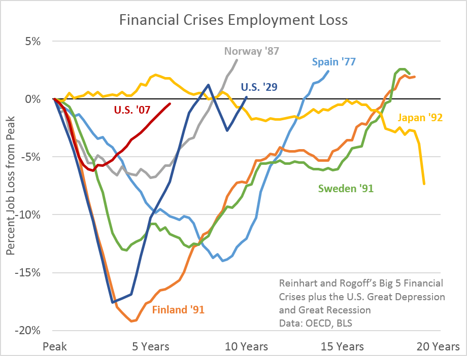 comparing current economic crisis and great depression economics essay Comparing the great depression to  2008 financial crisis here is an infographic from paydayloanscouk that does just that on several key economic.
