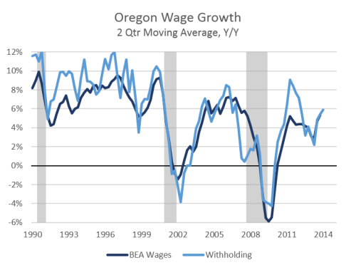 OregonWages0614