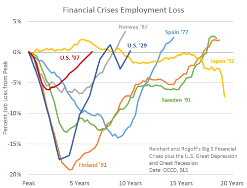 FinanacialCrises0514